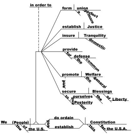 preamble diagram